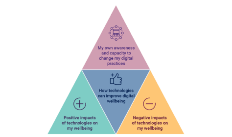 Jisc's model of digital wellbeing